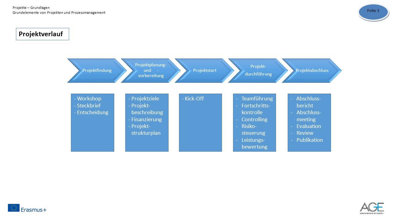 Projektfindung Projektplanung- und - vorbereitung Projektstart Projekt- durchführung Projektabschluss - Workshop - Steckbrief - Entscheidung - Projektziele - Projekt- beschreibung - Finanzierung -Projekt- strukturplan - Kick-Off-Teamführung -Fortschritts- kontrolle -Controlling -Risiko- steuerung -Leistungs- bewertung - Abschluss- bericht -Abschluss- meeting -Evaluation -Review -Publikation Projektverlauf Folie 3 Projekte – Grundlagen Grundelemente von Projekten und Prozessmanagement