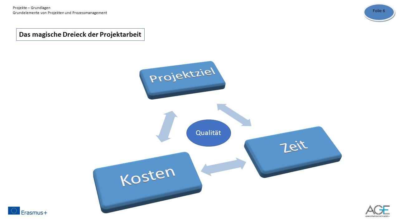 Das magische Dreieck der Projektarbeit Qualität Folie 6 Projekte – Grundlagen Grundelemente von Projekten und Prozessmanagement