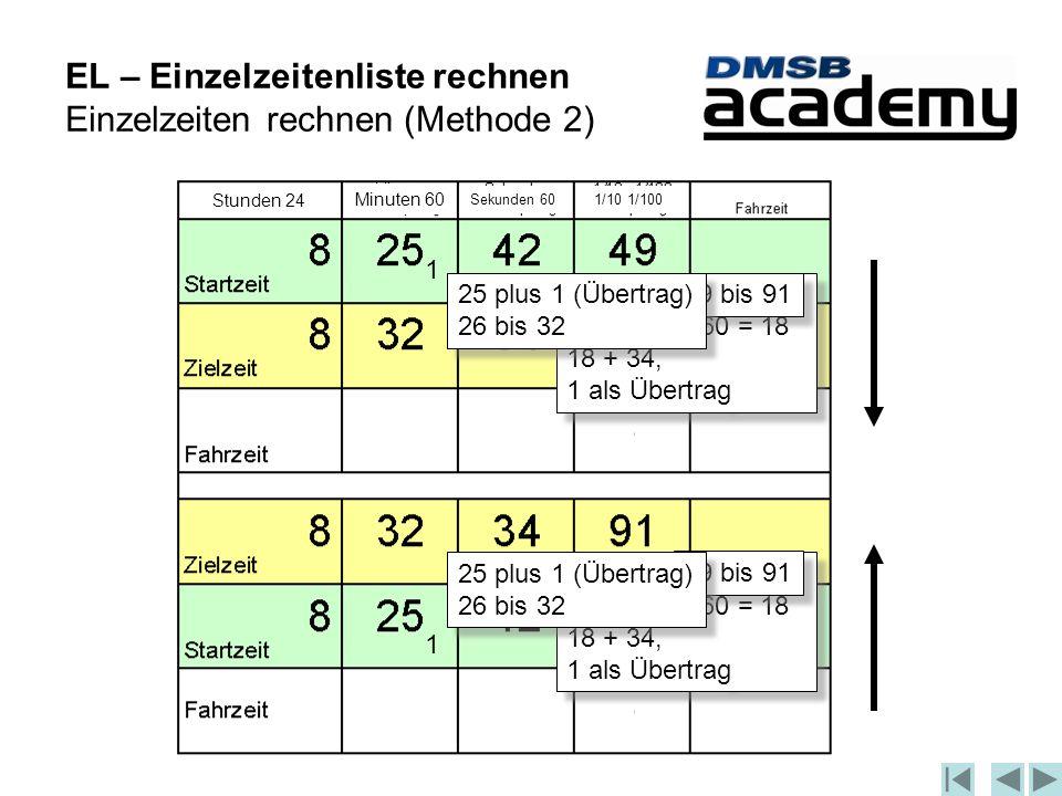 EL – Einzelzeitenliste rechnen Einzelzeiten rechnen (Methode 2) 42 bis 34 geht nicht, also 42 bis 60 = 18 18 + 34, 1 als Übertrag 49 bis 91 25 plus 1 (Übertrag) 26 bis 32 42 bis 34 geht nicht, also 42 bis 60 = 18 18 + 34, 1 als Übertrag 49 bis 91 25 plus 1 (Übertrag) 26 bis 32 Stunden 24 Minuten 60 Sekunden 60 1/10 1/100 1 1