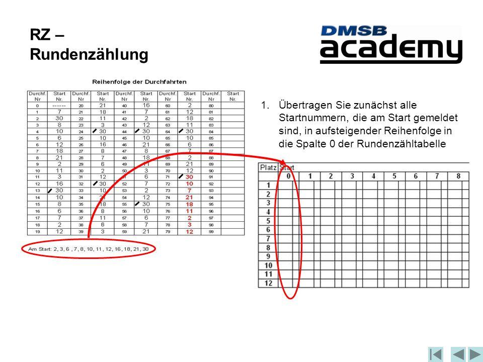 RZ – Rundenzählung 1.Übertragen Sie zunächst alle Startnummern, die am Start gemeldet sind, in aufsteigender Reihenfolge in die Spalte 0 der Rundenzähltabelle