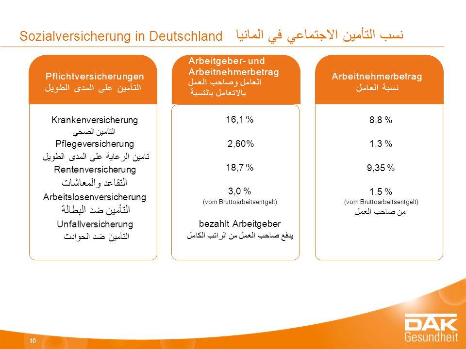 Sozialversicherung in Deutschland نسب التأمين الاجتماعي في المانيا Krankenversicherung التأمين الصحي Pflegeversicherung تامين الرعاية على المدى الطويل Rentenversicherung التقاعد والمعاشات Arbeitslosenversicherung التأمين ضد البطالة Unfallversicherung التأمين ضد الحوادث Pflichtversicherungen التأمين على المدى الطويل 10 16,1 % 2,60% 18,7 % 3,0 % (vom Bruttoarbeitsentgelt) bezahlt Arbeitgeber يدفع صاحب العمل من الراتب الكامل Arbeitgeber- und Arbeitnehmerbetrag العامل وصاحب العمل بالاتعامل بالتسبة 8,8 % 1,3 % 9,35 % 1,5 % (vom Bruttoarbeitsentgelt) من صاحب العمل Arbeitnehmerbetrag نسبة العامل