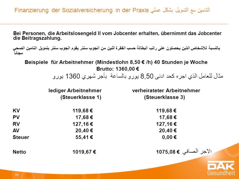 Beispiele für Arbeitnehmer (Mindestlohn 8,50 € /h) 40 Stunden je Woche Brutto: 1360,00 € مثال للعامل الذي اجره كحد ادنى 8,50 يورو بالساعة بأجر شهري 1360 يورو lediger Arbeitnehmerverheirateter Arbeitnehmer (Steuerklasse 1)(Steuerklasse 3) KV119,68 €119,68 € PV 17,68 € 17,68 € RV127,16 €127,16 € AV 20,40 € 20,40 € Steuer 55,41 € 0,00 € Netto1019,67 €1075,08 € ا لاجر الصافي 11 Finanzierung der Sozialversicherung in der Praxis التامين مع التمويل بشكل عملي Bei Personen, die Arbeitslosengeld II vom Jobcenter erhalten, übernimmt das Jobcenter die Beitragszahlung.