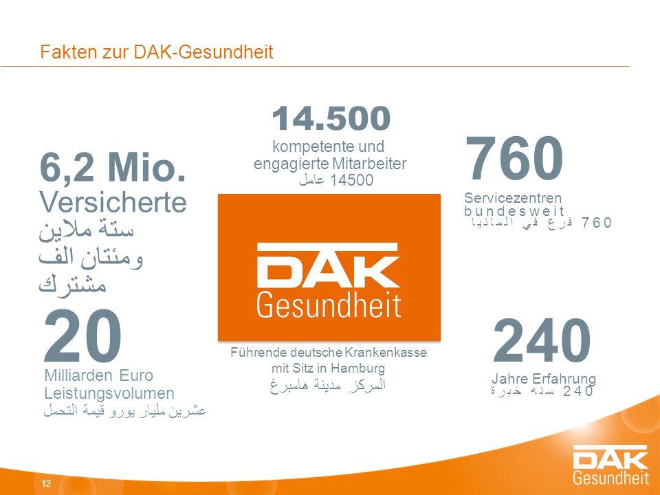 Fakten zur DAK-Gesundheit 12 14.500 kompetente und engagierte Mitarbeiter 14500 عامل 6,2 Mio.