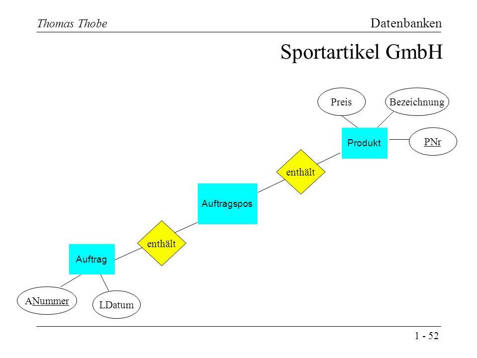 1 - 52 Thomas Thobe Datenbanken Produkt Auftrag Sportartikel GmbH PreisBezeichnung ANummer LDatum PNr Auftragspos enthält