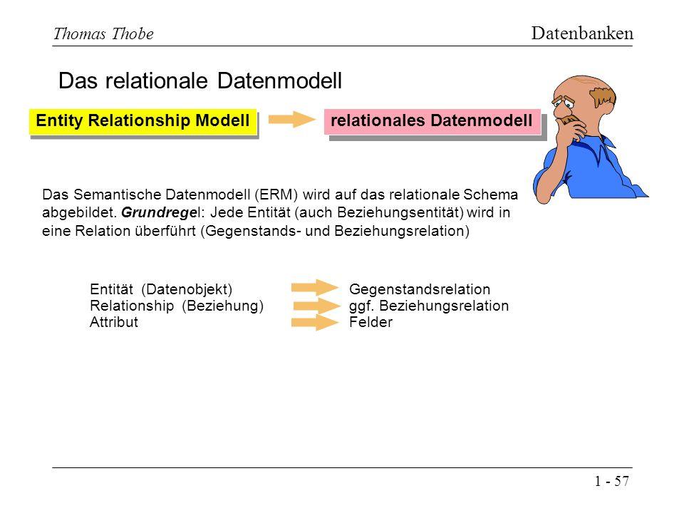 1 - 57 Thomas Thobe Datenbanken Das relationale Datenmodell Entity Relationship Modell relationales Datenmodell Entität (Datenobjekt) Relationship (Beziehung) Attribut Gegenstandsrelation ggf.