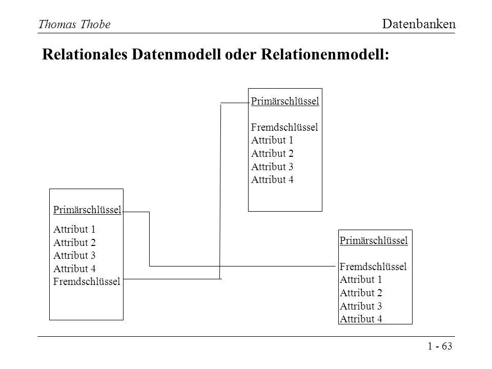 1 - 63 Thomas Thobe Datenbanken Relationales Datenmodell oder Relationenmodell: Primärschlüssel Attribut 1 Attribut 2 Attribut 3 Attribut 4 Fremdschlüssel Primärschlüssel Fremdschlüssel Attribut 1 Attribut 2 Attribut 3 Attribut 4