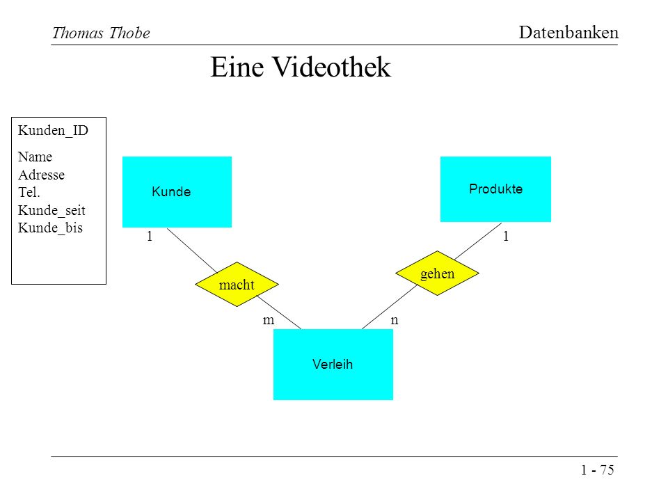 1 - 75 Thomas Thobe Datenbanken Produkte Kunde Eine Videothek macht Verleih gehen 1 n 1 m Kunden_ID Name Adresse Tel.