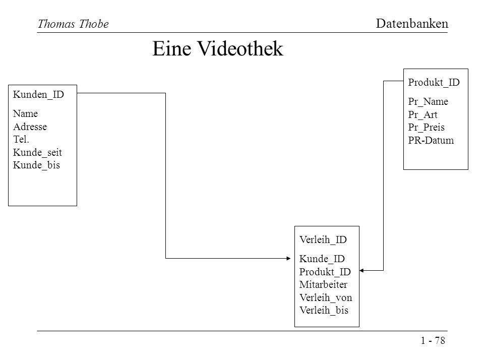 1 - 78 Thomas Thobe Datenbanken Eine Videothek Kunden_ID Name Adresse Tel.