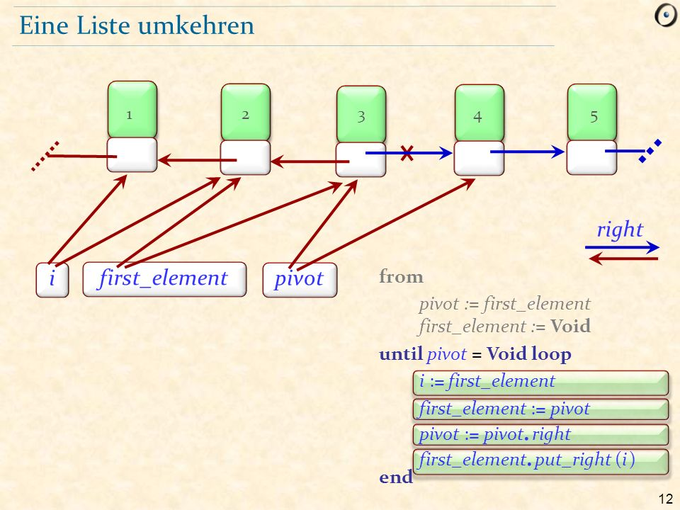 12 Eine Liste umkehren first_element pivot right i 12345 from pivot := first_element first_element := Void until pivot = Void loop i := first_element first_element := pivot pivot := pivot.