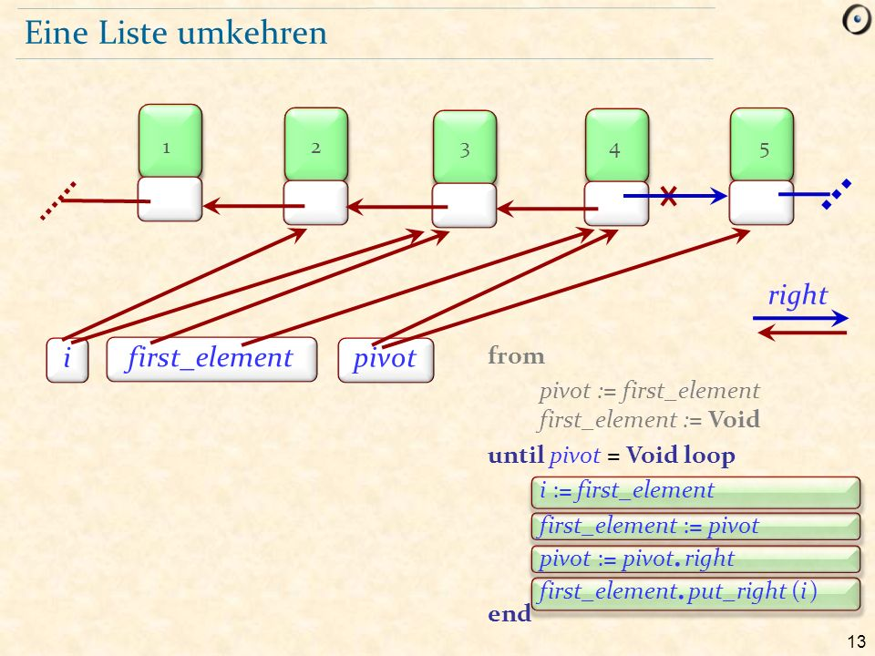 13 Eine Liste umkehren first_element pivot right i 12345 from pivot := first_element first_element := Void until pivot = Void loop i := first_element first_element := pivot pivot := pivot.