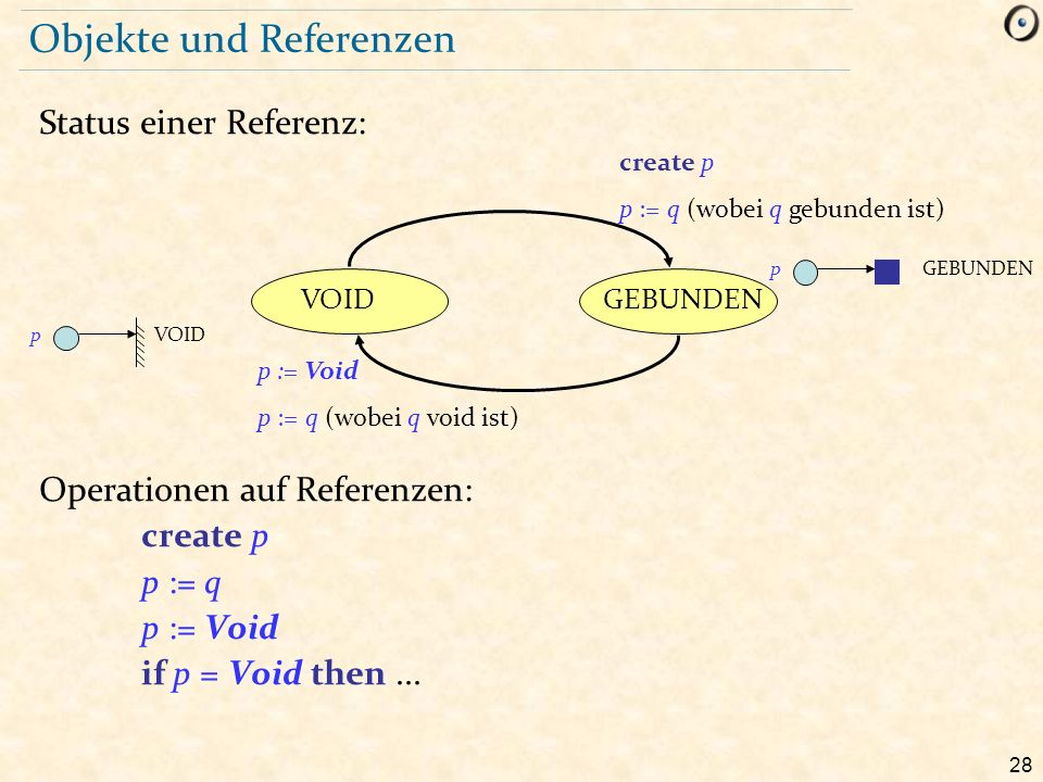 28 Objekte und Referenzen Status einer Referenz: Operationen auf Referenzen: create p p := q p := Void if p = Void then...