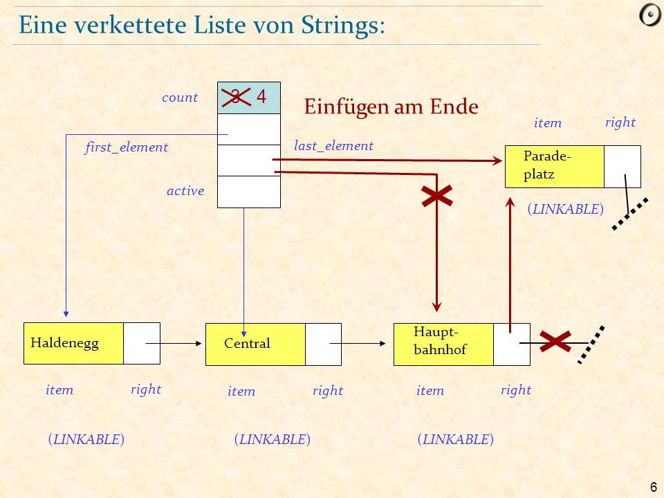 6 Eine verkettete Liste von Strings: Haldenegg item right Central item right Haupt- bahnhof item right (LINKABLE) first_element last_element active count 3 Parade- platz item right Einfügen am Ende (LINKABLE) 4