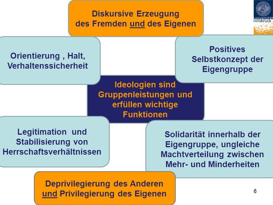 6 Ideologien sind Gruppenleistungen und erfüllen wichtige Funktionen Orientierung, Halt, Verhaltenssicherheit Solidarität innerhalb der Eigengruppe, ungleiche Machtverteilung zwischen Mehr- und Minderheiten Positives Selbstkonzept der Eigengruppe Legitimation und Stabilisierung von Herrschaftsverhältnissen Diskursive Erzeugung des Fremden und des Eigenen Deprivilegierung des Anderen und Privilegierung des Eigenen