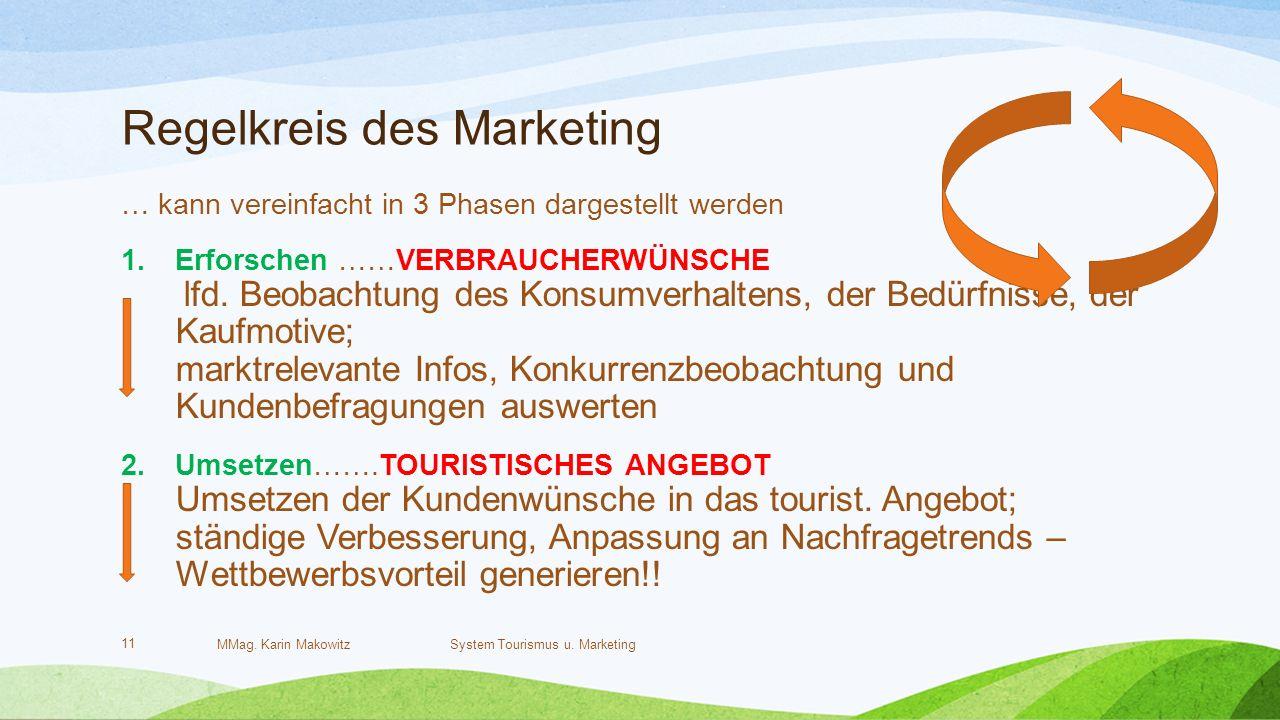 Regelkreis des Marketing MMag. Karin Makowitz System Tourismus u.