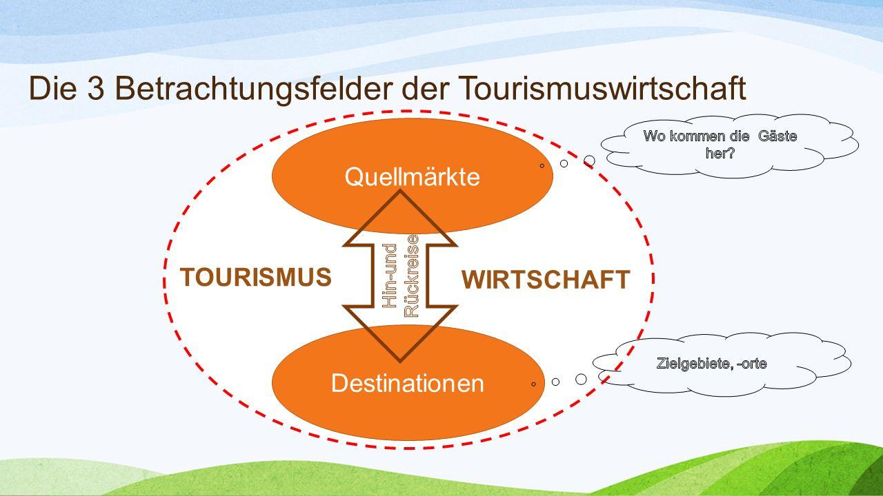 Die 3 Betrachtungsfelder der Tourismuswirtschaft Quellmärkte Destinationen TOURISMUS WIRTSCHAFT