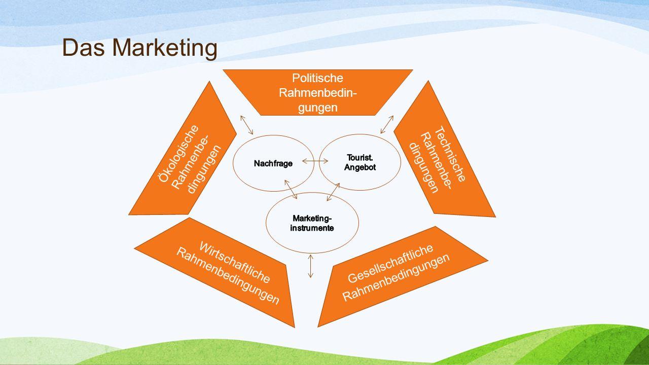 Das Marketing Politische Rahmenbedin- gungen Technische Rahmenbe- dingungen Ökologische Rahmenbe- dingungen Gesellschaftliche Rahmenbedingungen Wirtschaftliche Rahmenbedingungen