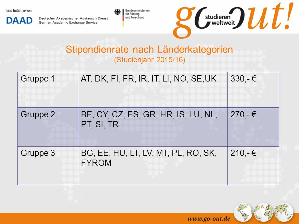 04/ Stipendienrate nach Länderkategorien (Studienjahr 2015/16) Gruppe 1AT, DK, FI, FR, IR, IT, LI, NO, SE,UK330,- € Gruppe 2BE, CY, CZ, ES, GR, HR, IS, LU, NL, PT, SI, TR 270,- € Gruppe 3BG, EE, HU, LT, LV, MT, PL, RO, SK, FYROM 210,- €