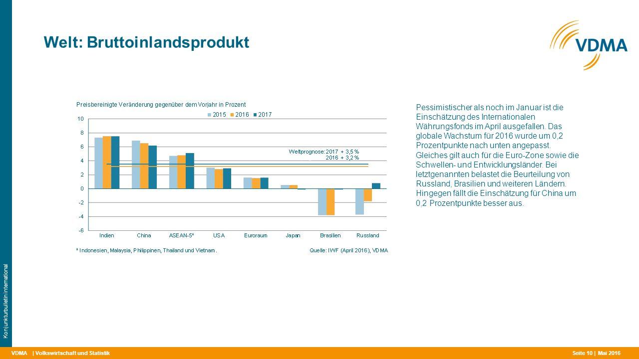 VDMA Welt: Bruttoinlandsprodukt | Volkswirtschaft und Statistik Konjunkturbulletin international Pessimistischer als noch im Januar ist die Einschätzung des Internationalen Währungsfonds im April ausgefallen.