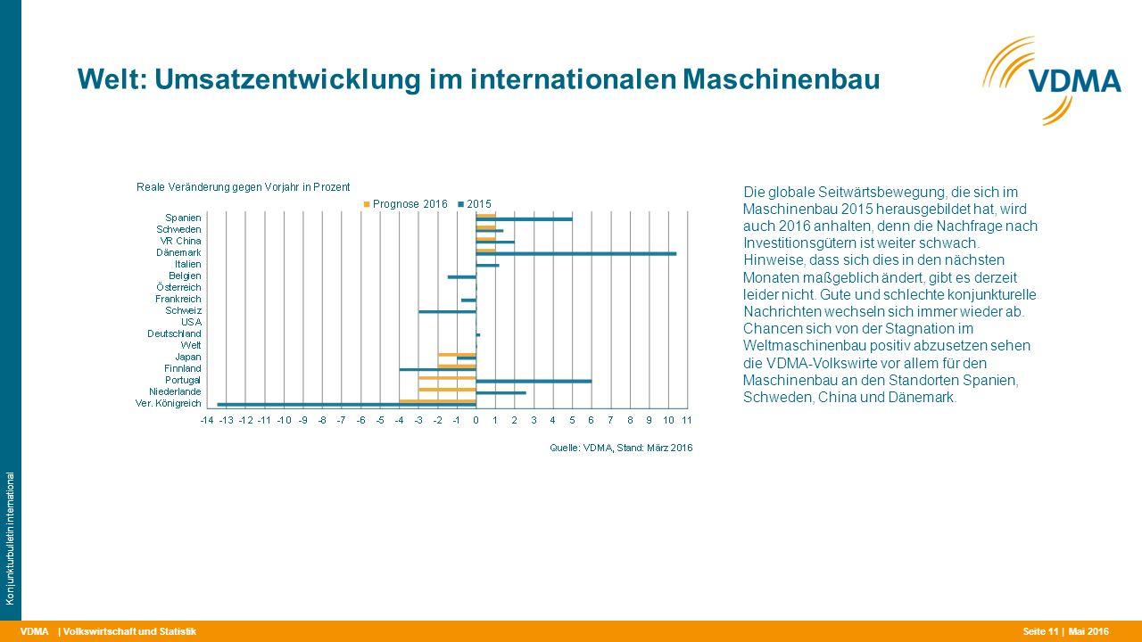 VDMA Welt: Umsatzentwicklung im internationalen Maschinenbau | Volkswirtschaft und Statistik Konjunkturbulletin international Die globale Seitwärtsbewegung, die sich im Maschinenbau 2015 herausgebildet hat, wird auch 2016 anhalten, denn die Nachfrage nach Investitionsgütern ist weiter schwach.