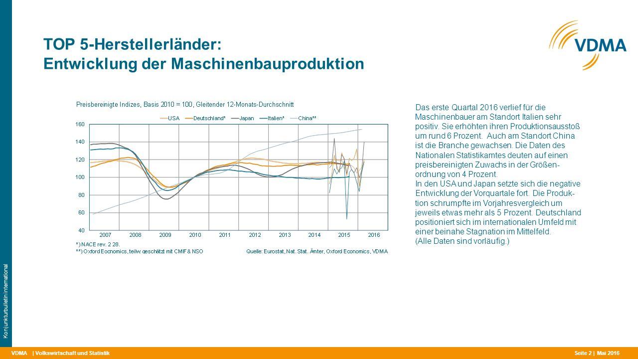 VDMA TOP 5-Herstellerländer: Entwicklung der Maschinenbauproduktion | Volkswirtschaft und Statistik Konjunkturbulletin international Das erste Quartal 2016 verlief für die Maschinenbauer am Standort Italien sehr positiv.
