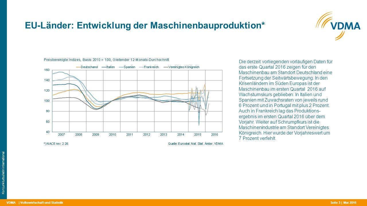 VDMA EU-Länder: Entwicklung der Maschinenbauproduktion* | Volkswirtschaft und Statistik Konjunkturbulletin international Die derzeit vorliegenden vorläufigen Daten für das erste Quartal 2016 zeigen für den Maschinenbau am Standort Deutschland eine Fortsetzung der Seitwärtsbewegung.