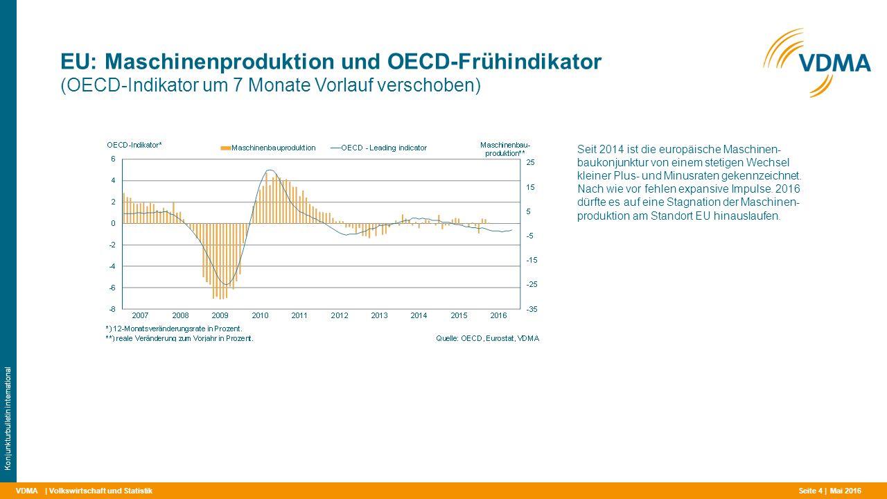 VDMA EU: Maschinenproduktion und OECD-Frühindikator (OECD-Indikator um 7 Monate Vorlauf verschoben) | Volkswirtschaft und Statistik Konjunkturbulletin international Seit 2014 ist die europäische Maschinen- baukonjunktur von einem stetigen Wechsel kleiner Plus- und Minusraten gekennzeichnet.
