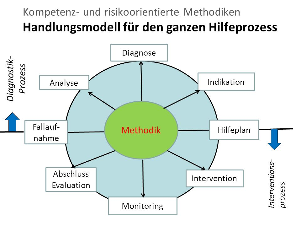 Da Kompetenz- und risikoorientierte Methodiken Handlungsmodell für den ganzen Hilfeprozess Methodik Fallauf- nahme Analyse Indikation Hilfeplan Intervention Abschluss Evaluation Monitoring Diagnose Diagnostik- Prozess Interventions-prozess