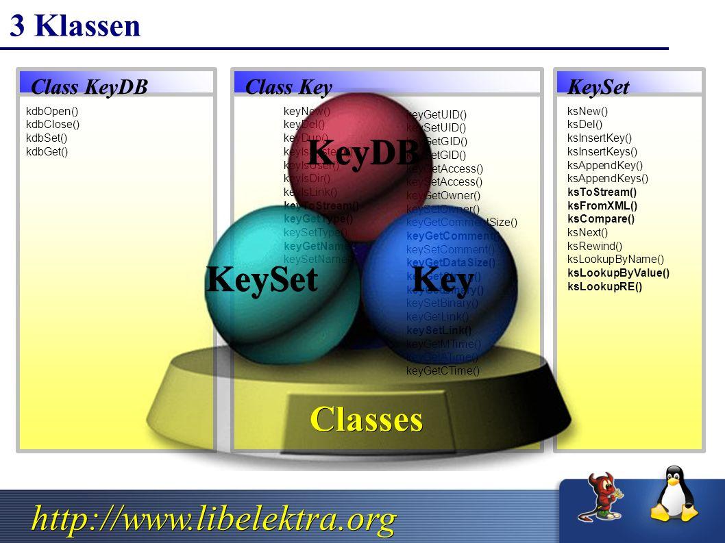 http://www.libelektra.org ksNew() ksDel() ksInsertKey() ksInsertKeys() ksAppendKey() ksAppendKeys() ksToStream() ksFromXML() ksCompare() ksNext() ksRewind() ksLookupByName() ksLookupByValue() ksLookupRE() keyNew() keyDel() keyDup() keyIsSystem() keyIsUser() keyIsDir() keyIsLink() keyToStream() keyGetType() keySetType() keyGetName() keySetName() keyGetUID() keySetUID() keyGetGID() keySetGID() keyGetAccess() keySetAccess() keyGetOwner() keySetOwner() keyGetCommentSize() keyGetComment() keySetComment() keyGetDataSize() keyGetString() keyGetBinary() keySetBinary() keyGetLink() keySetLink() keyGetMTime() keyGetATime() keyGetCTime() kdbOpen() kdbClose() kdbSet() kdbGet() 3 Klassen KeyDB KeyKeySet Classes