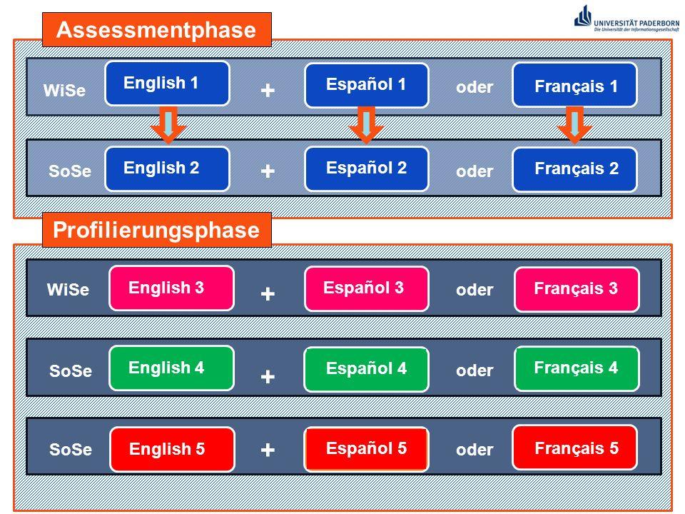 13 English 1English 2English 3English 4English 5 Assessmentphase Profilierungsphase Español 1 Français 1 oder Español 2 Français 2 oder Español 4 oder Español 5 Français 5 oder + + + + + Español 3Français 3 Français 4 WiSe SoSe
