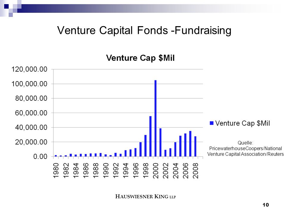 Venture Capital Fonds -Fundraising 10 Quelle: PricewaterhouseCoopers/National Venture Capital Association/Reuters H AUSWIESNER K ING LLP