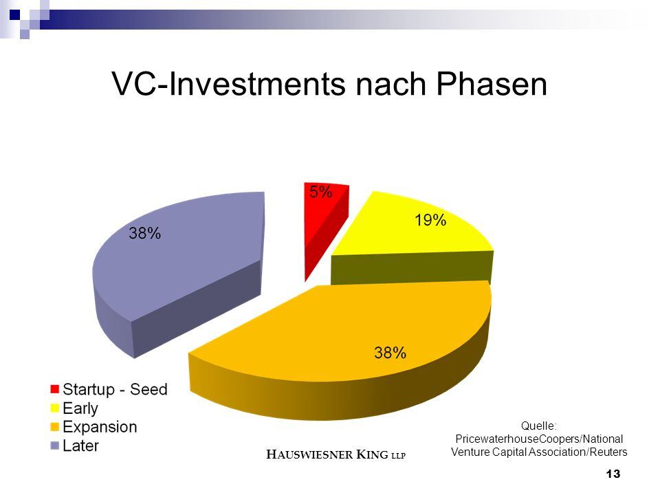 13 VC-Investments nach Phasen Quelle: PricewaterhouseCoopers/National Venture Capital Association/Reuters H AUSWIESNER K ING LLP