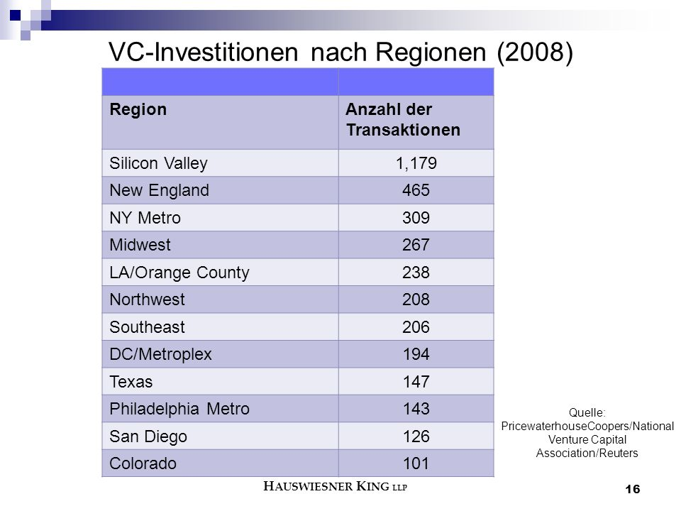 16 VC-Investitionen nach Regionen (2008) RegionAnzahl der Transaktionen Silicon Valley1,179 New England465 NY Metro309 Midwest267 LA/Orange County238 Northwest208 Southeast206 DC/Metroplex194 Texas147 Philadelphia Metro143 San Diego126 Colorado101 Quelle: PricewaterhouseCoopers/National Venture Capital Association/Reuters H AUSWIESNER K ING LLP