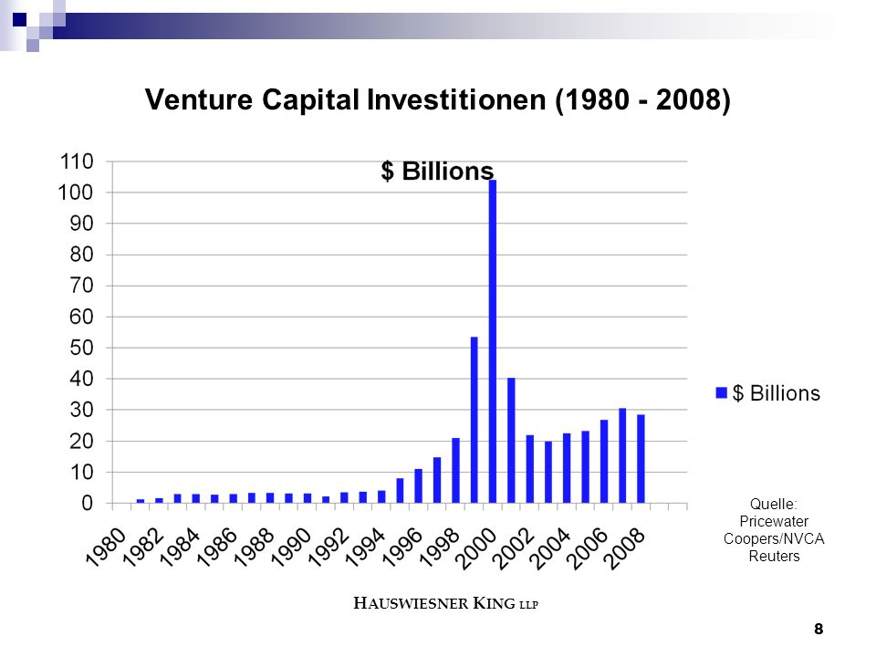 8 Venture Capital Investitionen (1980 - 2008) Quelle: Pricewater Coopers/NVCA Reuters H AUSWIESNER K ING LLP