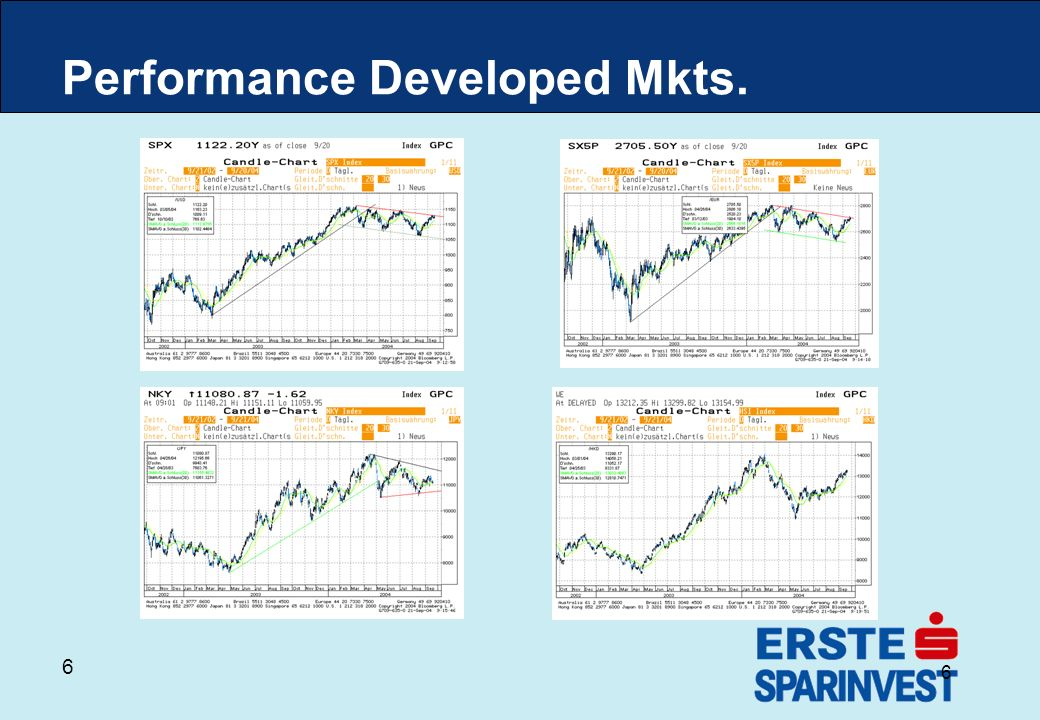 6 6 Performance Developed Mkts.