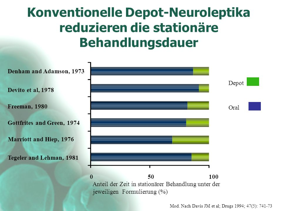 Konventionelle Depot-Neuroleptika reduzieren die stationäre Behandlungsdauer Oral Depot Anteil der Zeit in stationärer Behandlung unter der jeweiligen Formulierung (%) Denham and Adamson, 1973 Devito et al, 1978 Freeman, 1980 Gottfrites and Green, 1974 Marriott and Hiep, 1976 Tegeler and Lehman, 1981 Mod.