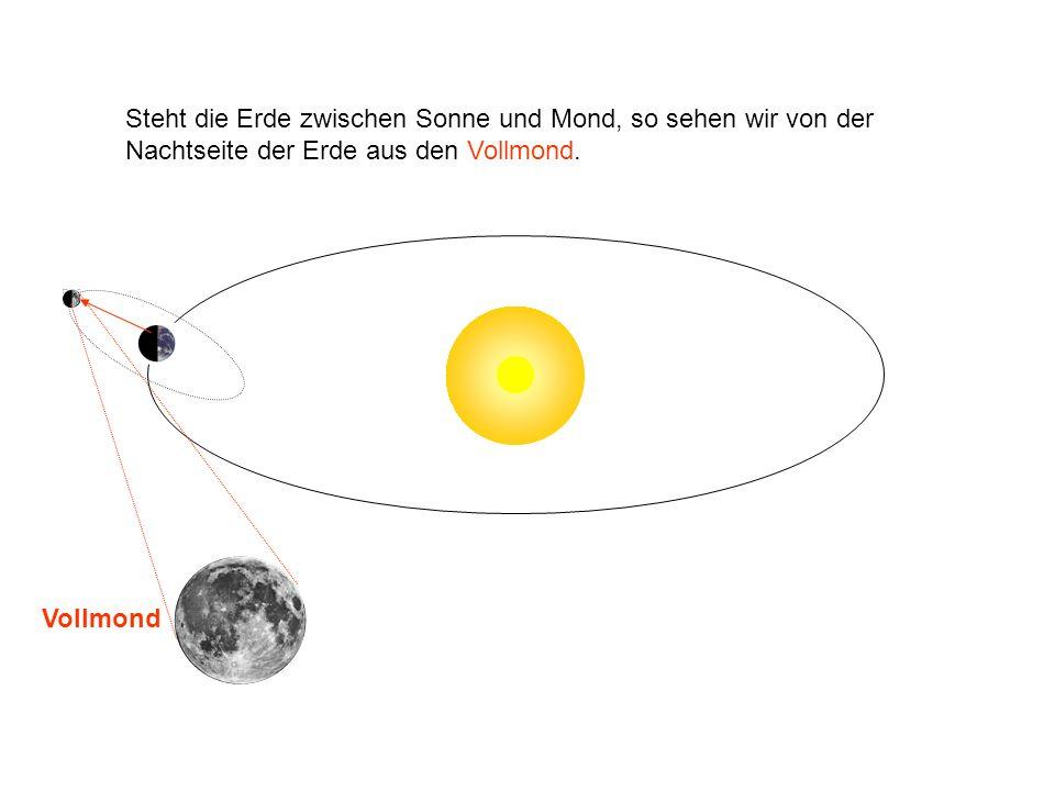 Steht die Erde zwischen Sonne und Mond, so sehen wir von der Nachtseite der Erde aus den Vollmond.