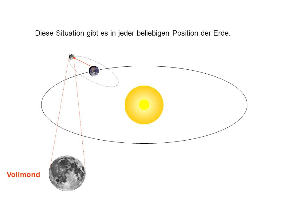 Vollmond Diese Situation gibt es in jeder beliebigen Position der Erde.