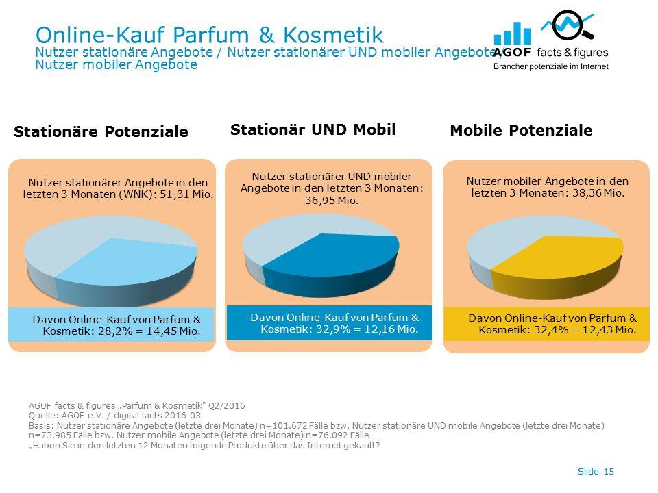 Online-Kauf Parfum & Kosmetik Nutzer stationäre Angebote / Nutzer stationärer UND mobiler Angebote / Nutzer mobiler Angebote Slide 15 Davon Online-Kauf von Parfum & Kosmetik: 32,4% = 12,43 Mio.