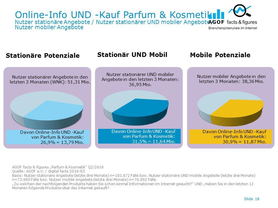 Online-Info UND -Kauf Parfum & Kosmetik Nutzer stationäre Angebote / Nutzer stationärer UND mobiler Angebote / Nutzer mobiler Angebote Slide 18 Davon Online-Info UND -Kauf von Parfum & Kosmetik: 30,9% = 11,87 Mio.