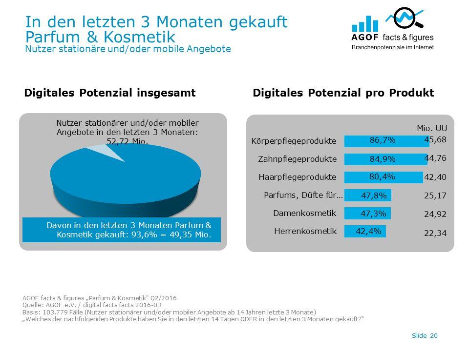 In den letzten 3 Monaten gekauft Parfum & Kosmetik Nutzer stationäre und/oder mobile Angebote Slide 20 Digitales Potenzial insgesamtDigitales Potenzial pro Produkt Davon in den letzten 3 Monaten Parfum & Kosmetik gekauft: 93,6% = 49,35 Mio.