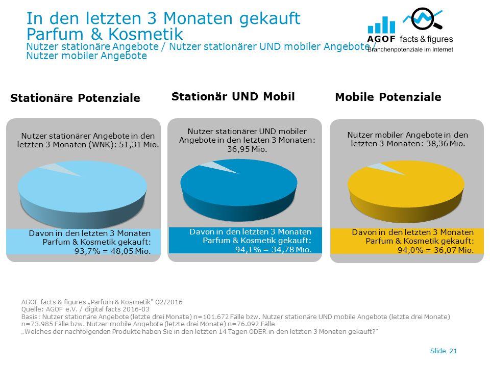 In den letzten 3 Monaten gekauft Parfum & Kosmetik Nutzer stationäre Angebote / Nutzer stationärer UND mobiler Angebote / Nutzer mobiler Angebote Slide 21 Davon in den letzten 3 Monaten Parfum & Kosmetik gekauft: 94,0% = 36,07 Mio.