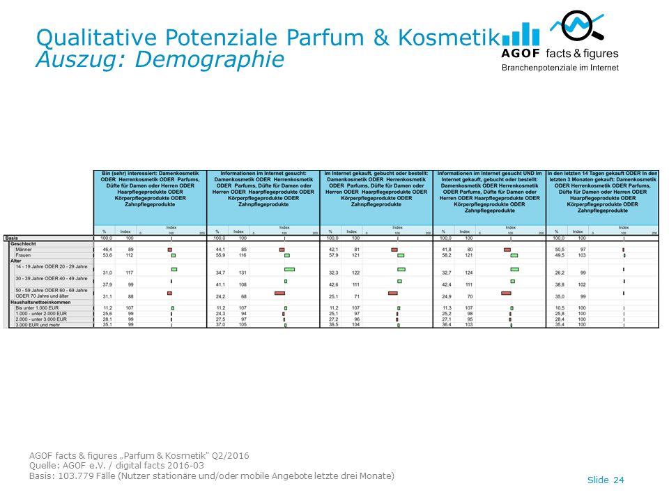 "Qualitative Potenziale Parfum & Kosmetik Auszug: Demographie AGOF facts & figures ""Parfum & Kosmetik Q2/2016 Quelle: AGOF e.V."