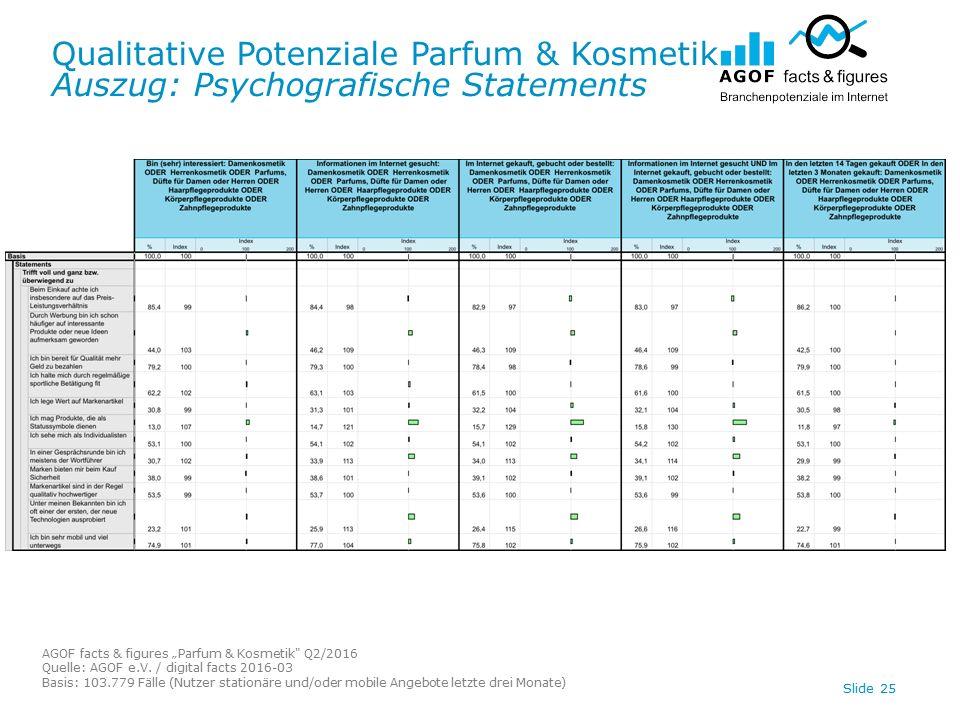 "Qualitative Potenziale Parfum & Kosmetik Auszug: Psychografische Statements AGOF facts & figures ""Parfum & Kosmetik Q2/2016 Quelle: AGOF e.V."