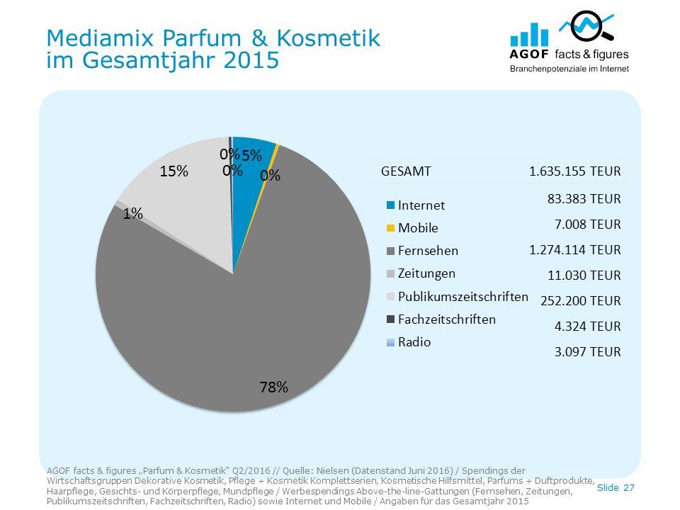 """Mediamix Parfum & Kosmetik im Gesamtjahr 2015 Slide 27 83.383 TEUR 7.008 TEUR 1.274.114 TEUR 11.030 TEUR 252.200 TEUR 4.324 TEUR 3.097 TEUR GESAMT 1.635.155 TEUR AGOF facts & figures """"Parfum & Kosmetik Q2/2016 // Quelle: Nielsen (Datenstand Juni 2016) / Spendings der Wirtschaftsgruppen Dekorative Kosmetik, Pflege + Kosmetik Komplettserien, Kosmetische Hilfsmittel, Parfums + Duftprodukte, Haarpflege, Gesichts- und Körperpflege, Mundpflege / Werbespendings Above-the-line-Gattungen (Fernsehen, Zeitungen, Publikumszeitschriften, Fachzeitschriften, Radio) sowie Internet und Mobile / Angaben für das Gesamtjahr 2015"""