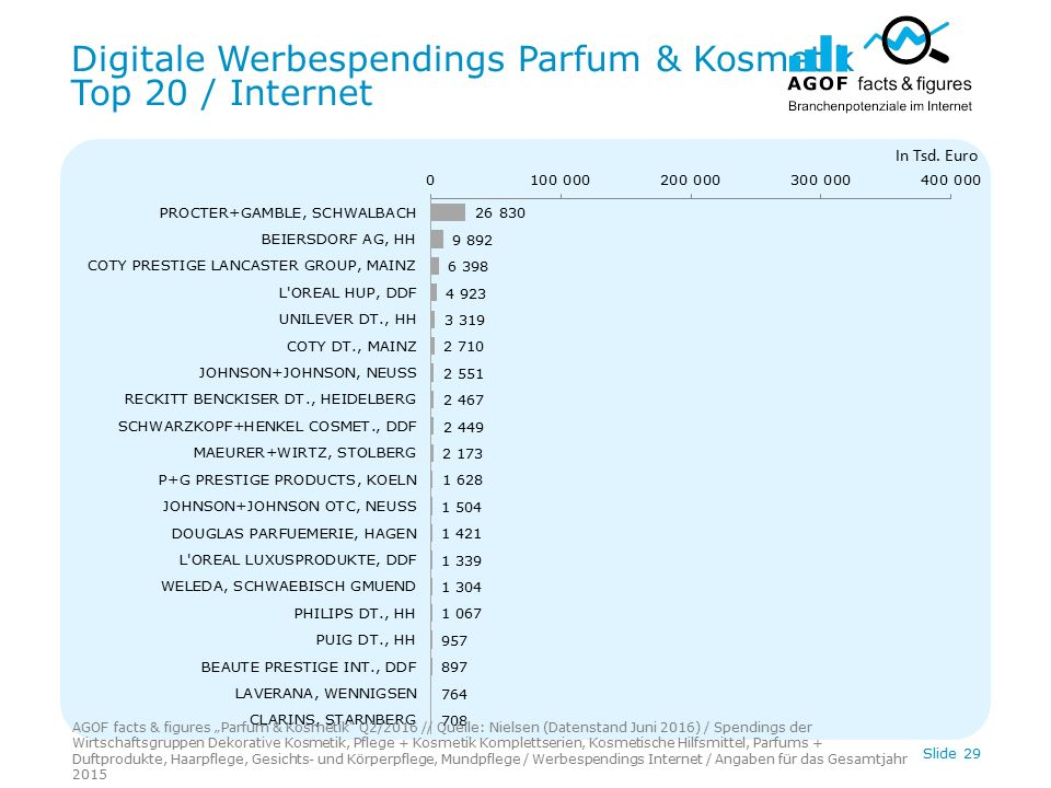 Digitale Werbespendings Parfum & Kosmetik Top 20 / Internet Slide 29 In Tsd.