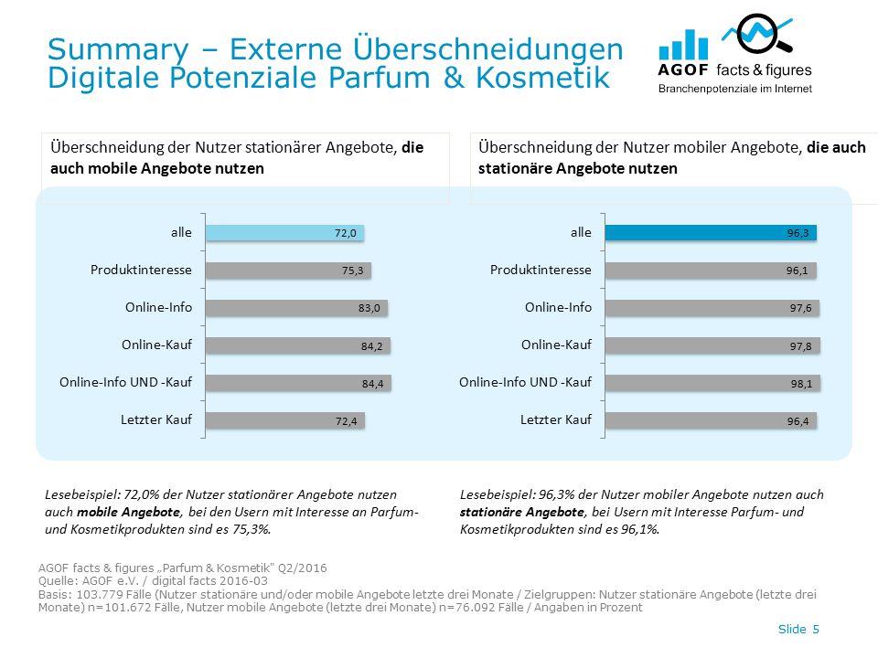 """Summary – Externe Überschneidungen Digitale Potenziale Parfum & Kosmetik AGOF facts & figures """"Parfum & Kosmetik Q2/2016 Quelle: AGOF e.V."""