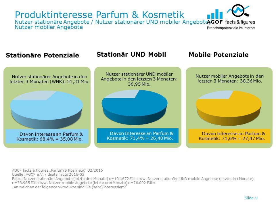 Produktinteresse Parfum & Kosmetik Nutzer stationäre Angebote / Nutzer stationärer UND mobiler Angebote / Nutzer mobiler Angebote Slide 9 Davon Interesse an Parfum & Kosmetik: 71,6% = 27,47 Mio.