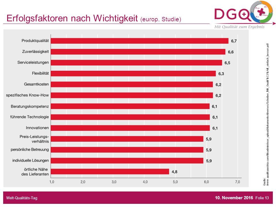 Folie Erfolgsfaktoren nach Wichtigkeit (europ. Studie) 10.