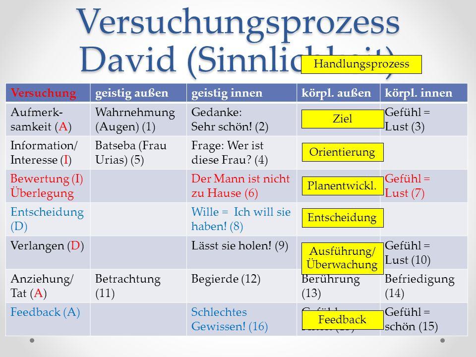 Versuchungsprozess David (Sinnlichkeit) Versuchunggeistig außengeistig innenkörpl.