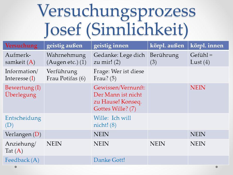 Versuchungsprozess Josef (Sinnlichkeit) Versuchunggeistig außengeistig innenkörpl.